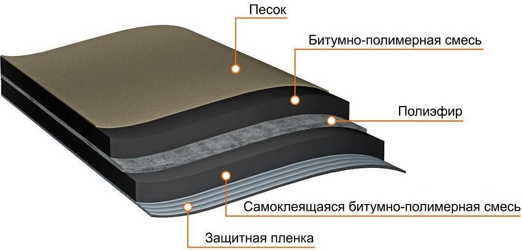Ковер подкладочный ANDEREP ULTRA 15 в Саратове - купить Ковер подкладочный ANDEREP ULTRA 15 в Саратове прайс-лист цена 2020