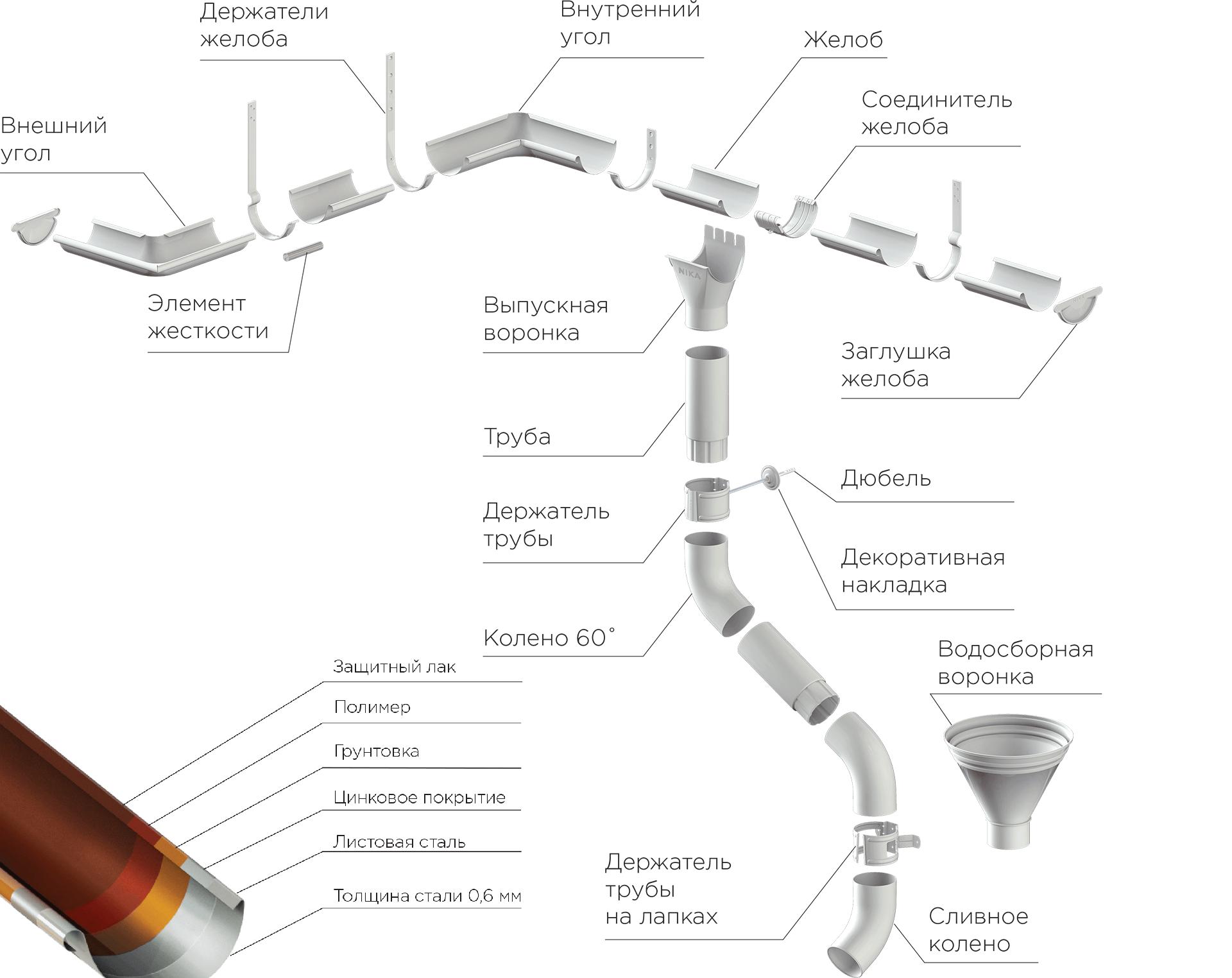 Водосточная система круглого сечения НИКА в Саратове - купить Водосточная система круглого сечения НИКА в Саратове прайс-лист цена 2020